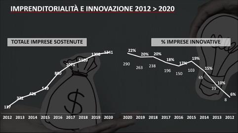 Per lo sviluppo post-Covid, Milano impegna oltre 10 milioni di euro per il sostegno alla nascita e allo sviluppo di attività di vicinato, imprese sociali e start up, realtà fondamentali per l'evoluzione economica, sociale e inclusiva dei quartieri.